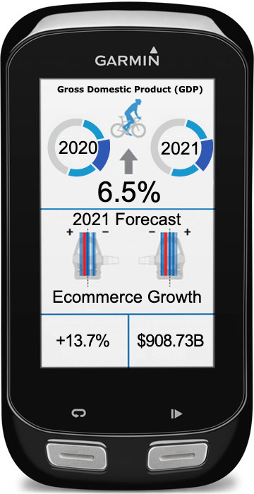 GDP and Ecommerce Numbers on Garmin Display